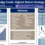CURE: Explorations in Business Research: Comparing Hedge Funds: Highest Return Strategy