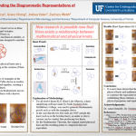 CURE: Interdisciplinary Undergraduate Research: Knot the Usual Suspects: Finding the Diagrammatic Representations of Physical Knots