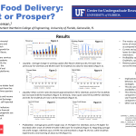 CURE: Explorations in Business Research: Pandemic Food Delivery: Plummet or Prosper?